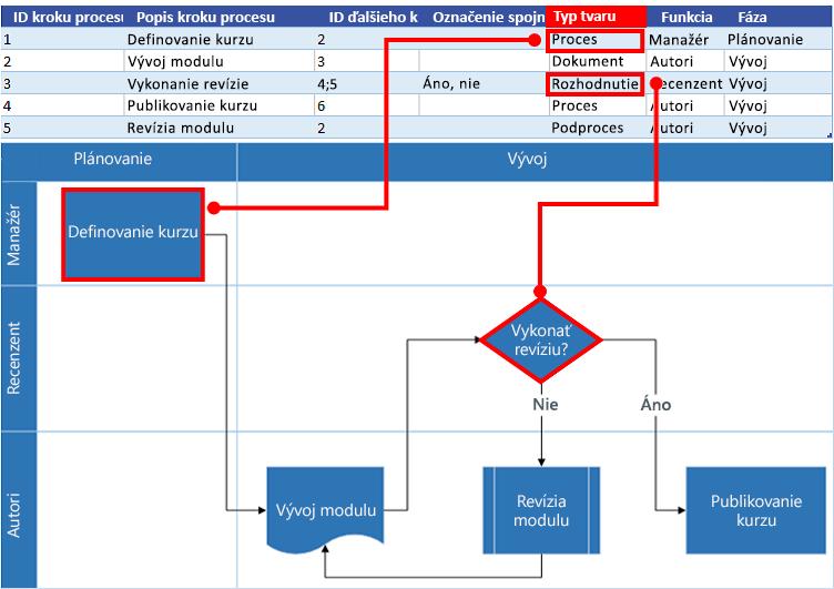 Interakcia mapy procesu Excelu svývojovým diagramom Visia: Typ tvaru
