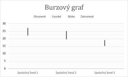 Burzový graf