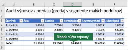 Excelová tabuľka so zapnutým riadkom súčtu