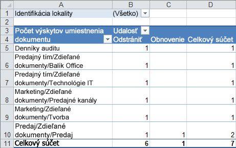 Súhrn údajov auditu v kontingenčnej tabuľke