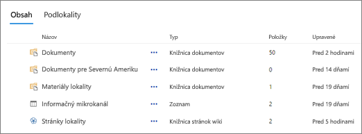 Časť Obsah na stránke Obsah lokality