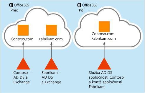 Postup na presunutie údajov od jedného nájomníka služieb Office 365 kdruhému
