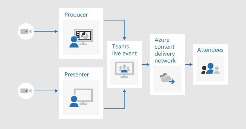 Vývojový diagram znázorňujúci, ako môže producent a prezentujúci každý zdieľať video na živú udalosť vytvorenú v aplikácii Teams, ktorá by sa prenášala na účastníkov prostredníctvom siete na doručovanie obsahu Azure.