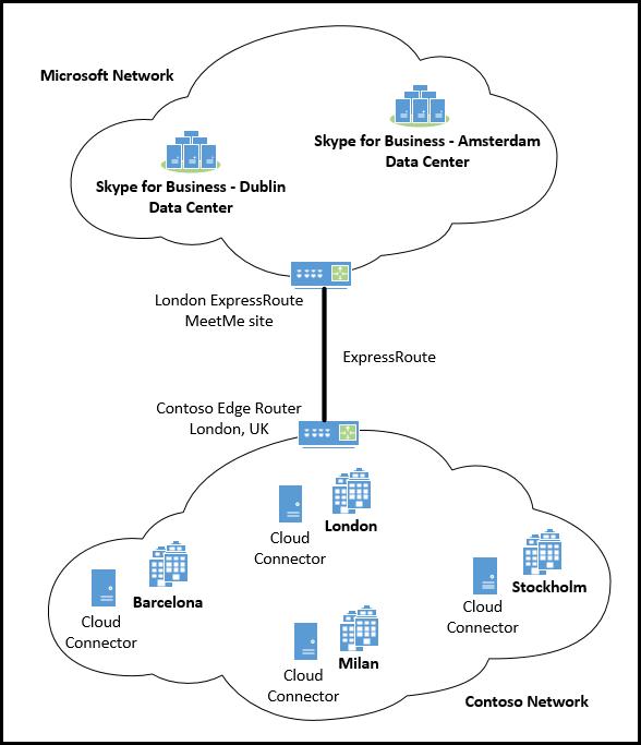 ExpressRoute Cloud konektor jeden.