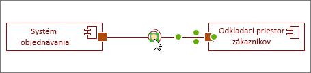 Tvar požadovaného rozhrania pripojený k poskytnutému rozhraniu