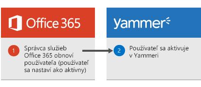 Diagram znázorňujúci obnovenie používateľa správcom služieb Office 365 aopätovnú aktiváciu tohto používateľa vYammeri.