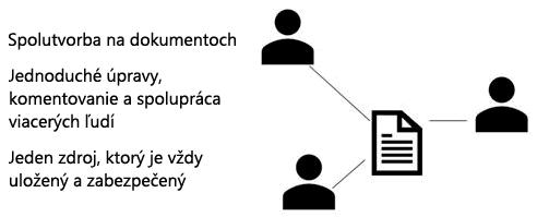 Zdieľanie a spolutvorba comment in PowerPoint Web App