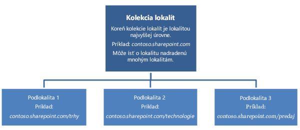 Hierarchický diagram kolekcie lokalít slokalitou najvyššej úrovne apodlokalitami.