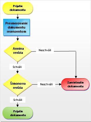 Proces pracovného postupu