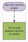 Vývojový diagram s červenými spojovacími bodmi.
