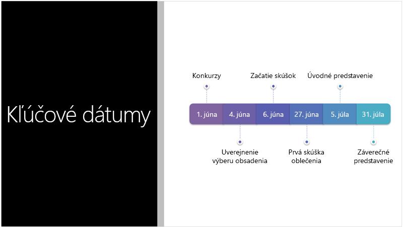 Vzorová snímka so zobrazením textovej časovej osi, ktorú PowerPoint Designer konvertoval na grafický prvok SmartArt.