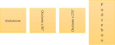 Ukážky smeru textu: vodorovne, otočený apod sebou