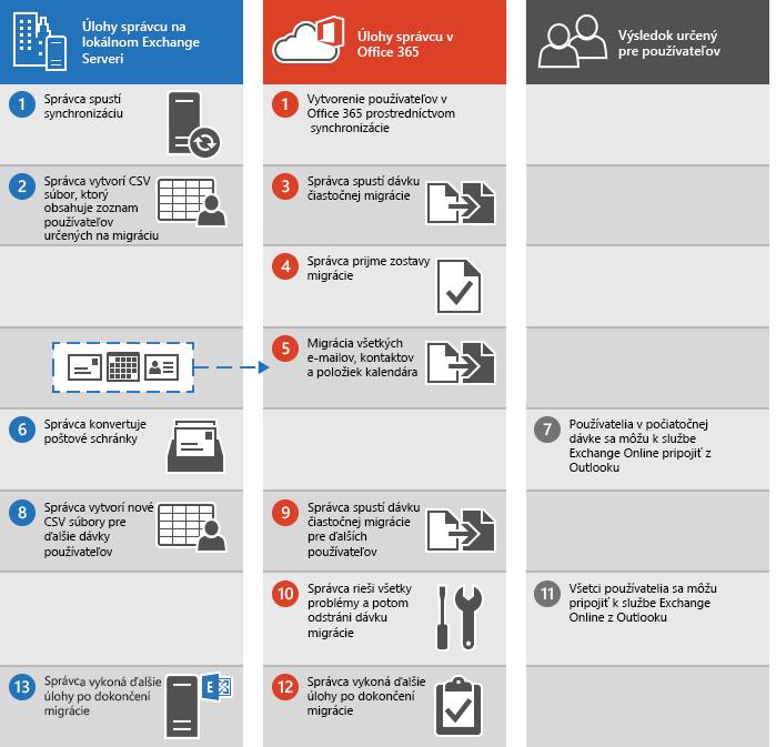 Postup na vykonanie čiastočnej migrácie e-mailov z Exchange servera do služieb Office 365