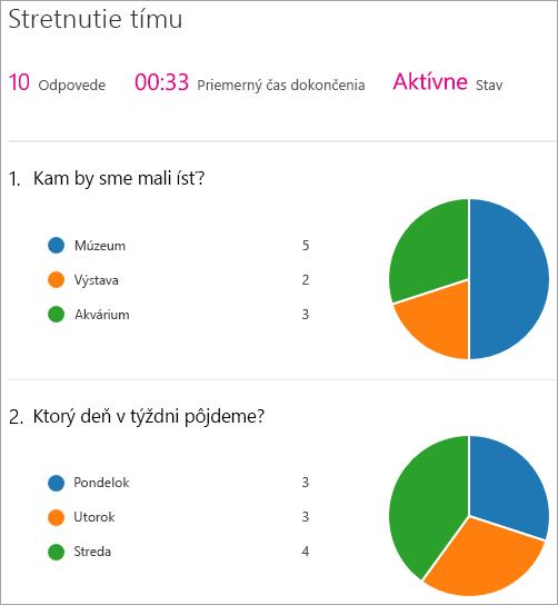 Zobrazenie súhrnu výsledkov webovej časti služby Microsoft Forms.