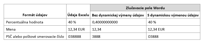Porovnanie formátu údajov Excelu azlučovacieho poľa Wordu, keď sa používa alebo nepoužíva dynamická výmena údajov.
