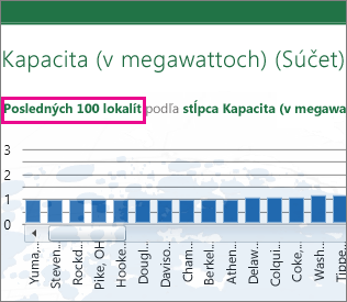 Prepojenie na prepínanie medzi grafmi zobrazujúcimi 100 najvyšších a najnižších hodnôt