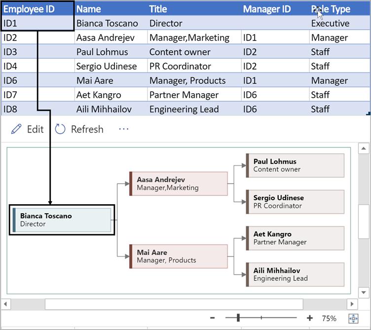 Zadajte jedinečné číslo, ktoré identifikuje každého zamestnanca v organizačnej schéme.