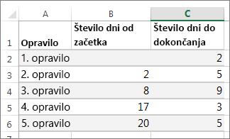 Vzorčni podatki tabele za gantogram
