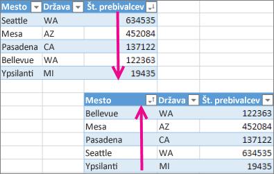 Razveljavitev razvrščanja v tabeli