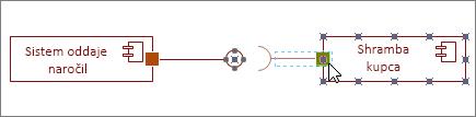 Oblika zahtevanega vmesnika, prilepljena na obliko komponente