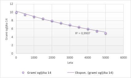 Grafikon z eksponentno trendno črto