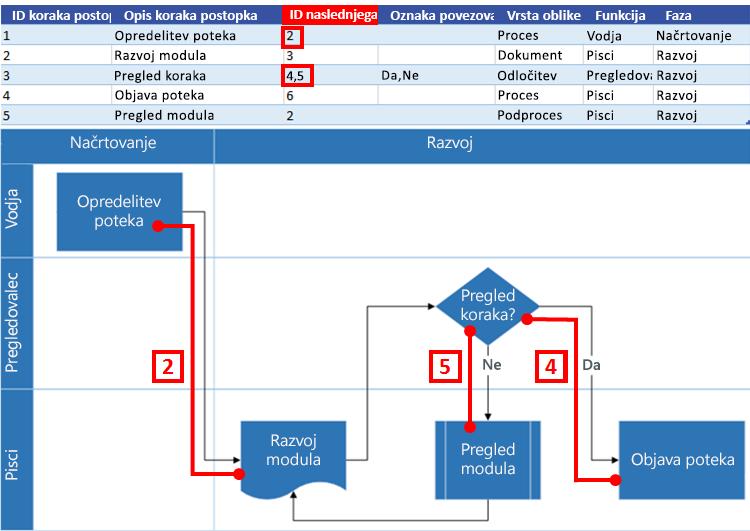 Komunikacija med Excelovim zemljevidom procesa in Visiovim diagramom poteka: ID naslednjega koraka