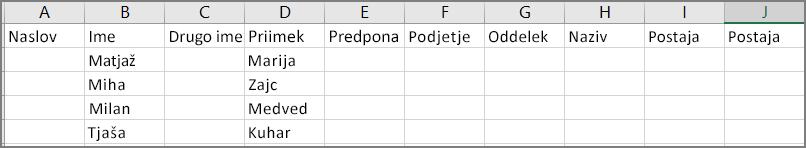 Primer videza datoteke CSV po izvozu stikov iz Outlooka