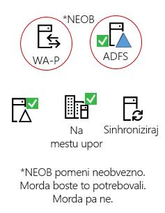 Vse hibridi potrebujete te elemente - izdelka sistema strežnika na mestu uporabe, povezovanje AAD strežnika, imenika Active Directory na mestu uporabe, izbirno ADFS in obratnih proxy.