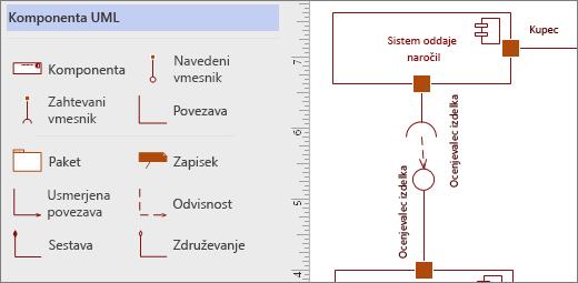 Šablona sestavnih delov UML in primeri oblik na strani