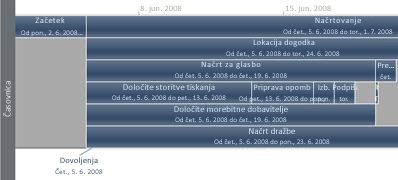 Timeline view image