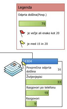 V legendi podatkov so prikazane ikone v grafičnem elementu s podatki