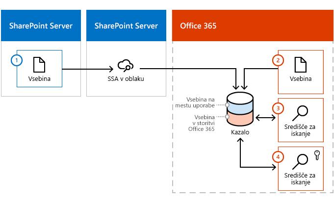 Na sliki je prikazano, kako vsebina vstopi v kazalo storitve Office 365 iz gruče vsebine strežnika SharePoint Server in storitve Office 365.