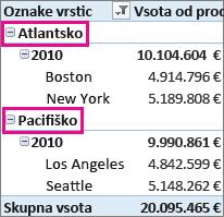 Skupini po meri »Atlantik« in »Pacifik« temeljita na izbranih mestih