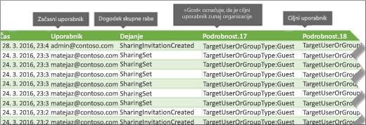 Skupna raba dogodkov v dnevniku nadzora v storitvi Office 365
