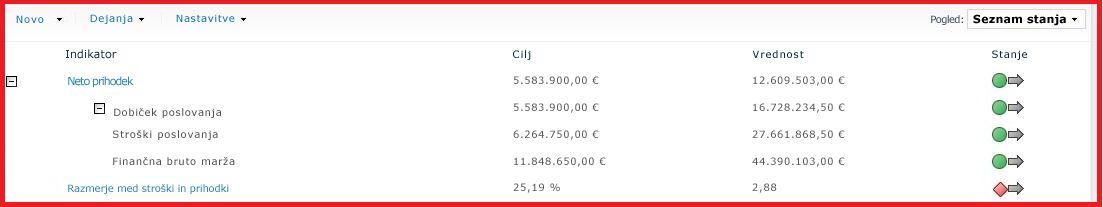 Uvozite lahko KPI-je iz storitev SQL Server Analysis Services, ki vključujejo odnose nadrejeni-podrejeni.