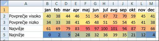 Temperatura podatkov s pogojnim oblikovanjem