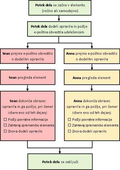 Diagram preprostega poteka dela zbiranja povratnih informacij
