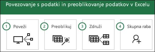 Koraki dodatka Power Query: 1) povezovanje, 2) pretvorba, 3) združevanje, 4) skupna raba