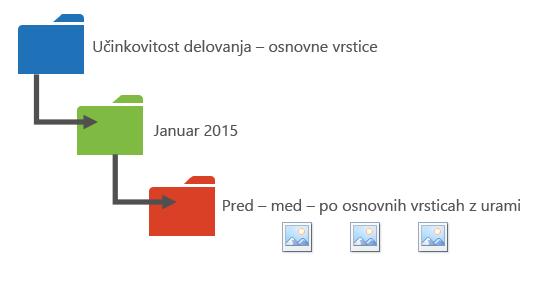 Grafika, ki ponazarja način, kako organizirati podatke o učinkovitosti delovanja v mape.