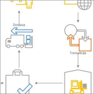Sličice začetnih diagramov programa Visio 2016