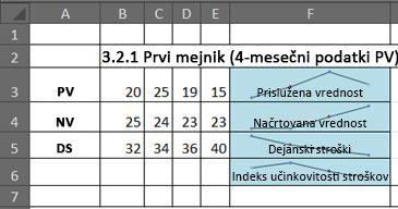 MPV v Excelu z grafikoni sparkline