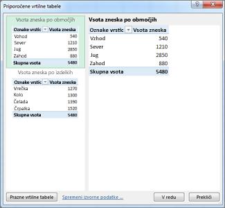 Priporočene vrtilne tabele izberite postavitev vrtilne tabele v Excelu