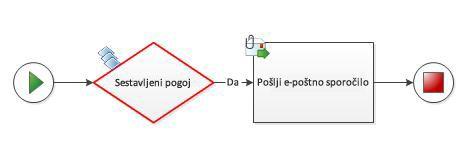 Sestavljenega pogoja ni mogoče ročno dodati v diagram poteka dela