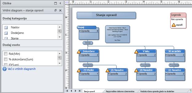 Visiev vrtilni diagram, ustvarjen s seznamom »SharePointovo sledenje težavam«
