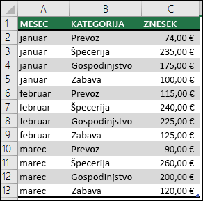 Vzorčni podatki stroškov gospodinjstva za ustvarjanje vrtilne tabele z meseci, kategorijami in zneski