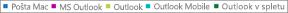 Posnetek zaslona: seznam e-poštnih odjemalcev. Kliknite e-poštnega odjemalca, če želite več podatkov poročila o tem odjemalcu.