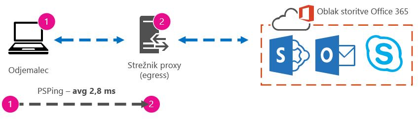 Grafika, ki prikazuje čas odhoda in vrnitve od odjemalca k strežniku proxy v 2,8 ms.