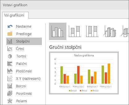 Prikaz stolpčnega grafikona v PowerPointu