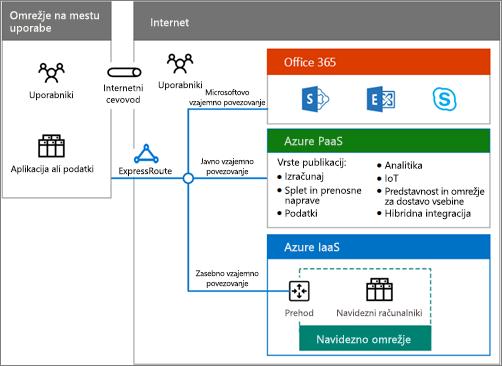 Prenesite plakat z informacijami o hibridnih rešitvah v oblaku in si oglejte pregled možnosti hibridnih rešitev storitve Office 365