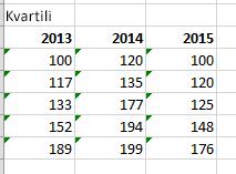 Končna tabela in vrednosti